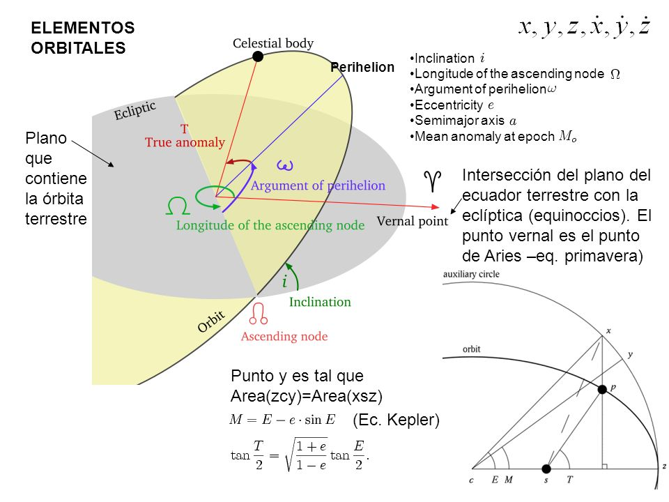 Inclination Longitude of the ascending node Argument of perihelion Eccentricity Semimajor axis Mean anomaly at epoch ELEMENTOS ORBITALES Plano que con