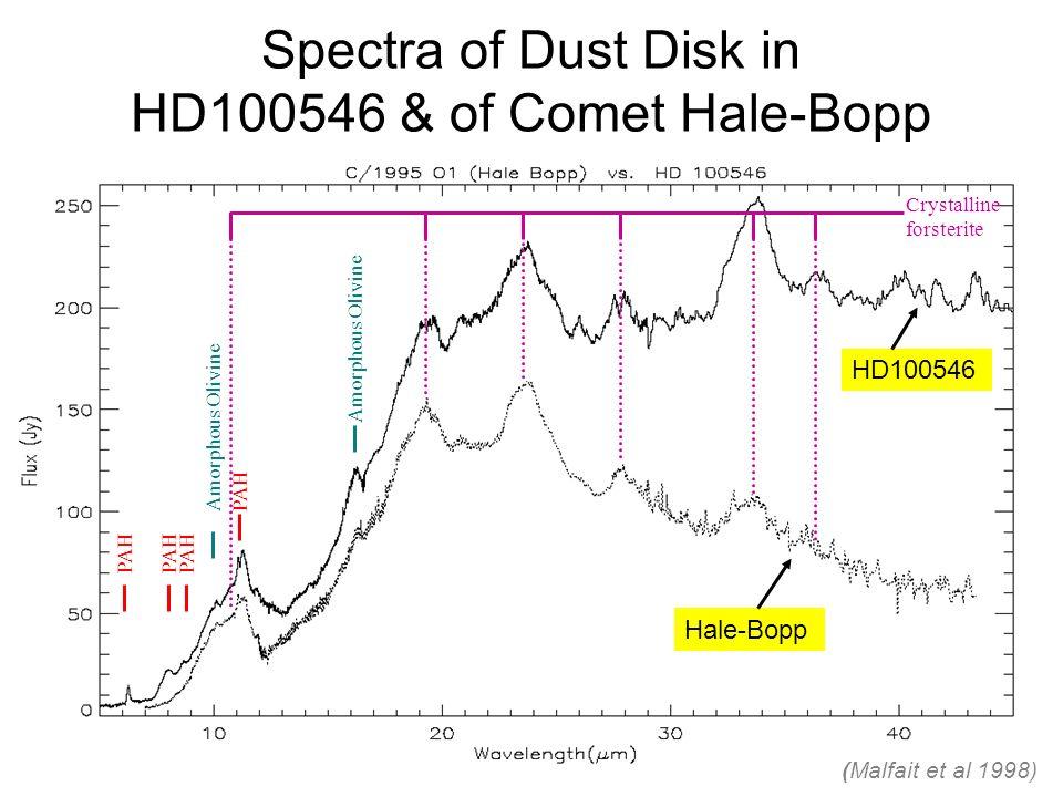 Spectra of Dust Disk in HD100546 & of Comet Hale-Bopp PAH Amorphous Olivine PAH Amorphous Olivine PAH Crystalline forsterite (Malfait et al 1998) Hale