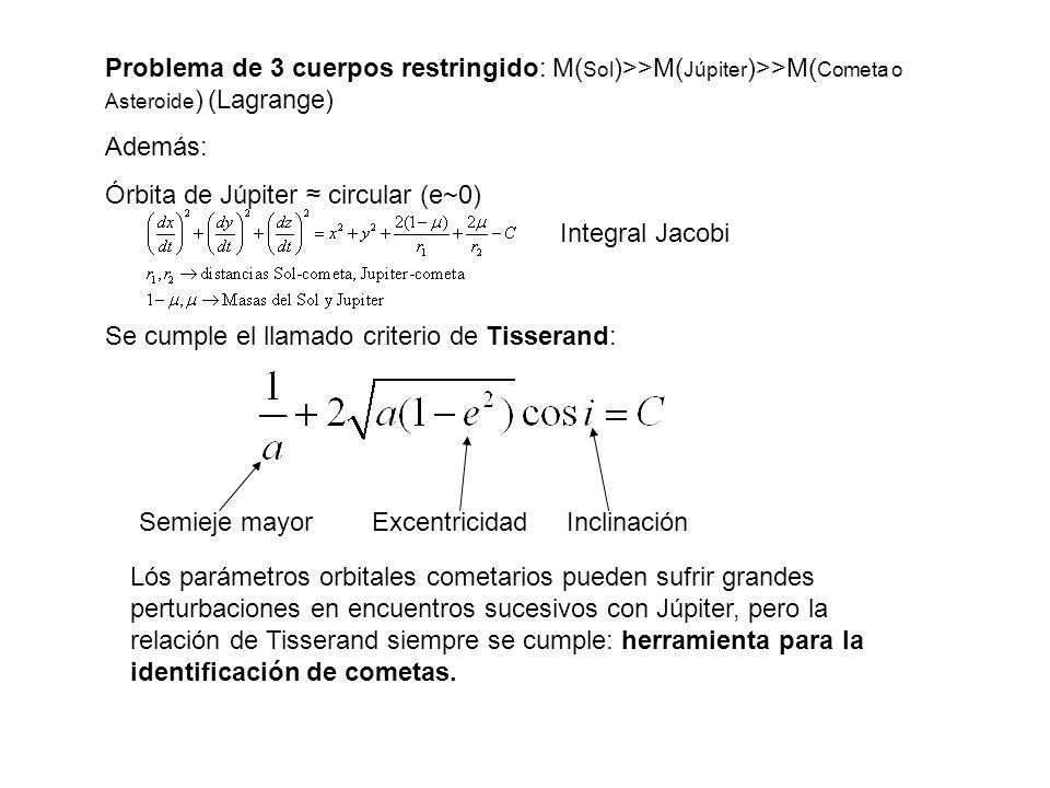 Problema de 3 cuerpos restringido: M( Sol )>>M( Júpiter )>>M( Cometa o Asteroide ) (Lagrange) Además: Órbita de Júpiter circular (e~0) Se cumple el ll