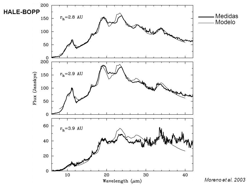 Moreno et al. 2003 HALE-BOPP Medidas Modelo