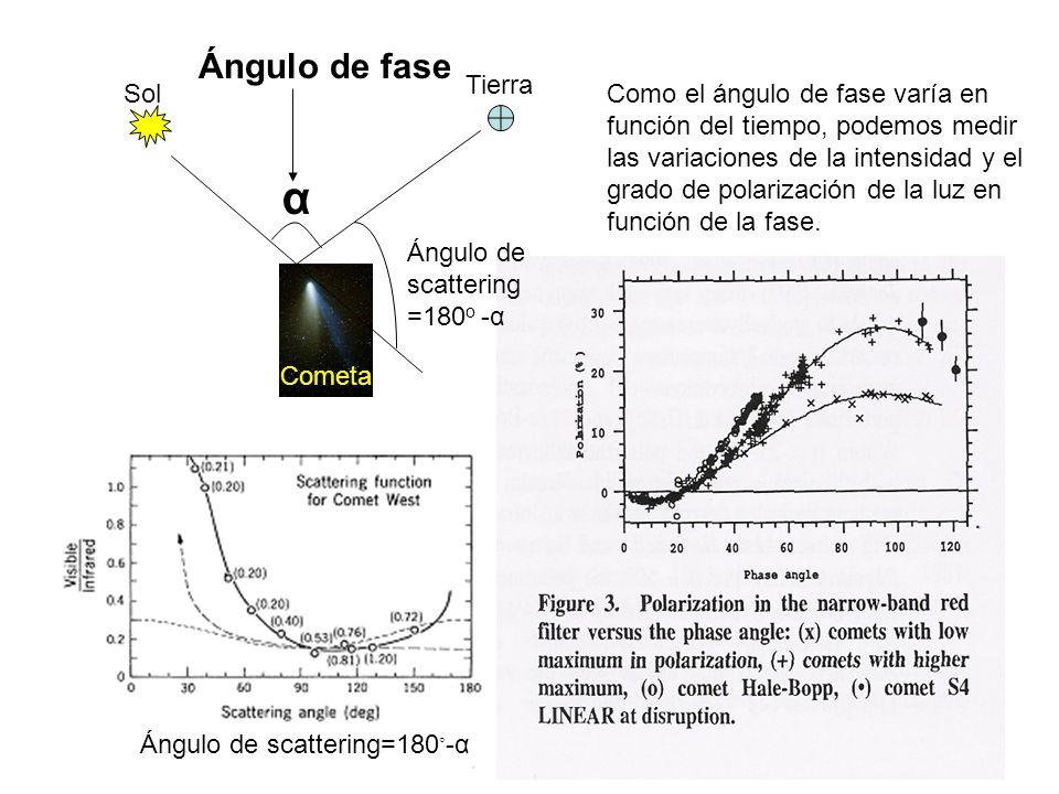 α Tierra Sol Cometa Ángulo de fase Como el ángulo de fase varía en función del tiempo, podemos medir las variaciones de la intensidad y el grado de po