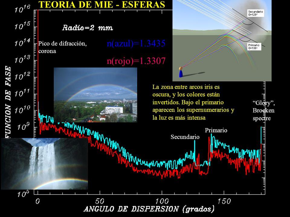 Secundario Primario Glory, Brocken spectre Pico de difracción, corona Oscilaciones de interferencia (no inferidas por trazado de rayos) La zona entre