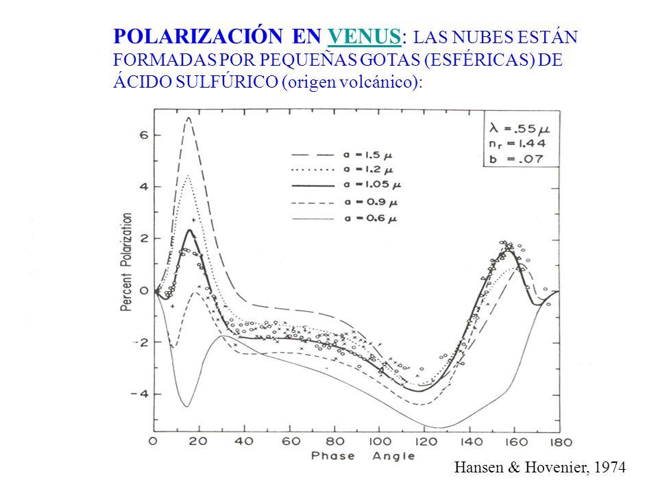 POLARIZACIÓN EN VENUS: LAS NUBES ESTÁN FORMADAS POR PEQUEÑAS GOTAS (ESFÉRICAS) DE ÁCIDO SULFÚRICO (origen volcánico): Hansen & Hovenier, 1974