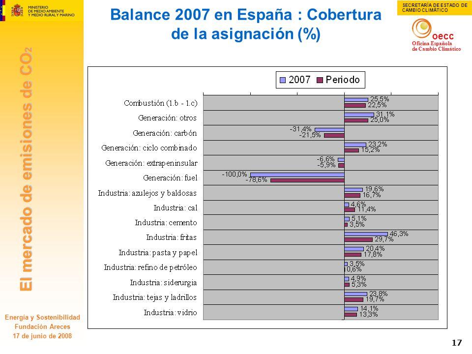 El mercado de emisiones de CO 2 oecc Oficina Española de Cambio Climático SECRETARÍA DE ESTADO DE CAMBIO CLIMÁTICO Energía y Sostenibilidad Fundación
