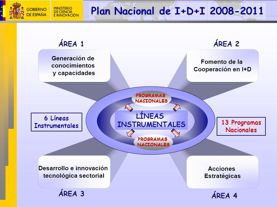 Generación de conocimientos y capacidades ÁREA 1 Desarrollo e innovación tecnológica sectorial ÁREA 3 Fomento de la Cooperación en I+D ÁREA 2 Acciones