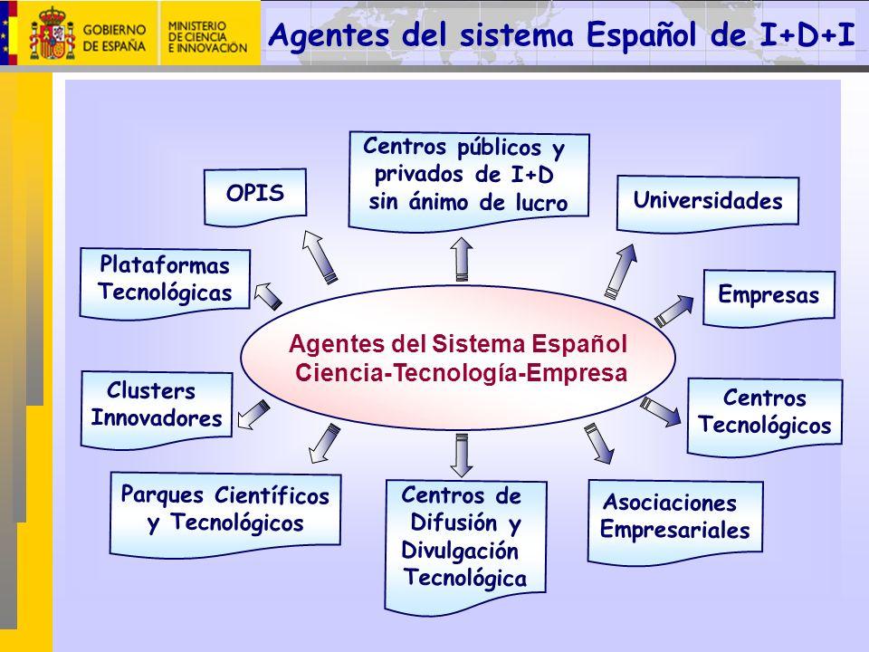 Agentes del Sistema Español Ciencia-Tecnología-Empresa OPIS Universidades Centros públicos y privados de I+D sin ánimo de lucro Empresas Centros Tecno