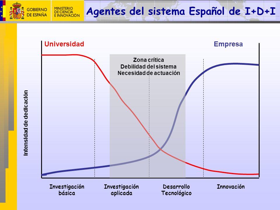 Investigación básica Investigación aplicada Desarrollo Tecnológico Innovación Intensidad de dedicación UniversidadEmpresa Zona crítica Debilidad del s