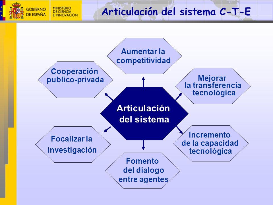 Articulación del sistema C-T-E Focalizar la investigación Cooperación publico-privada Fomento del dialogo entre agentes Mejorar la transferencia tecno