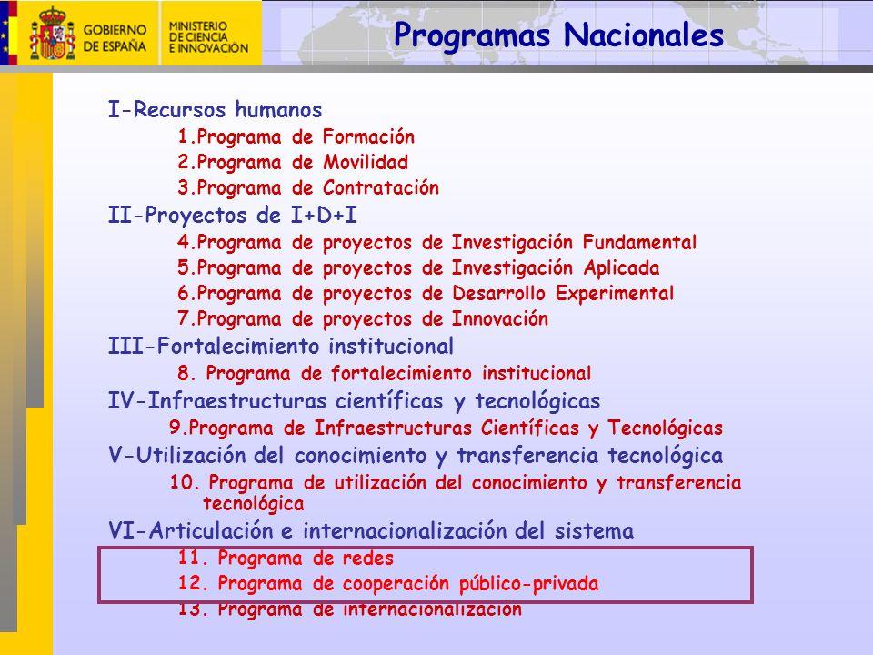 I-Recursos humanos 1.Programa de Formación 2.Programa de Movilidad 3.Programa de Contratación II-Proyectos de I+D+I 4.Programa de proyectos de Investi