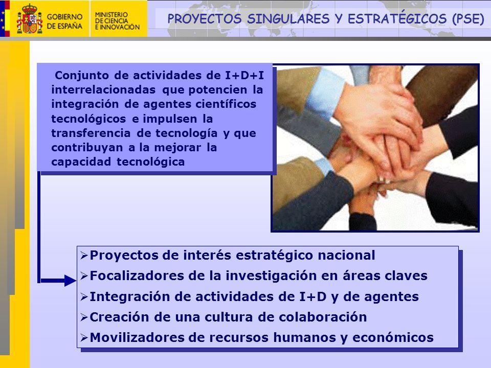 Proyectos de interés estratégico nacional Focalizadores de la investigación en áreas claves Integración de actividades de I+D y de agentes Creación de
