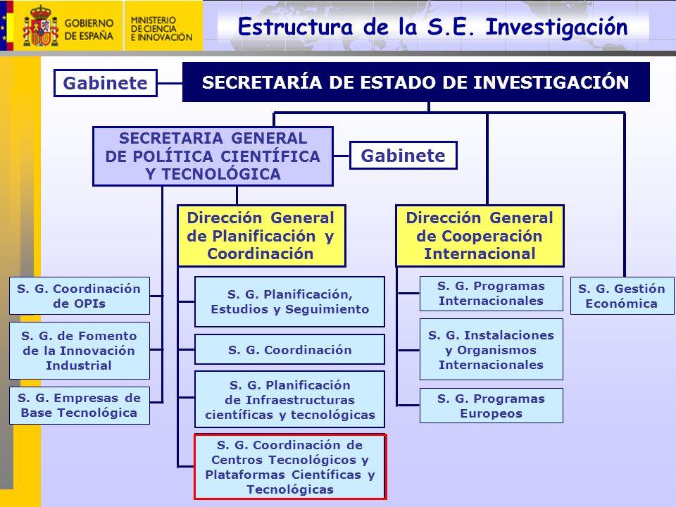 Estructura de la S.E. Investigación S. G. de Fomento de la Innovación Industrial S. G. Coordinación de OPIs S. G. Empresas de Base Tecnológica Direcci