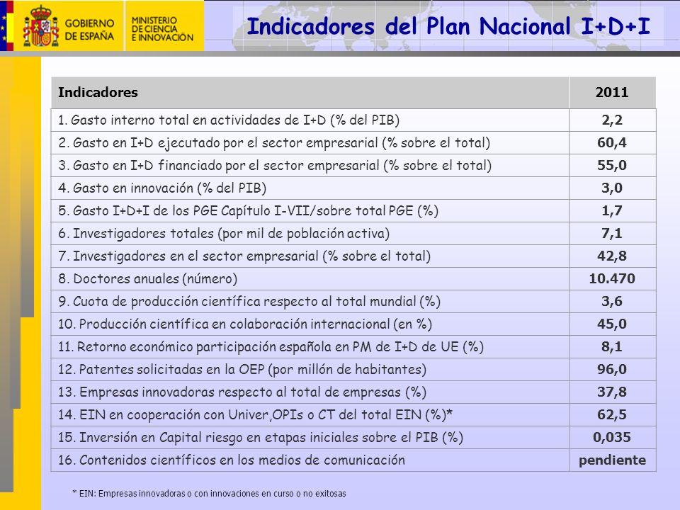 Indicadores2011 1. Gasto interno total en actividades de I+D (% del PIB) 2,2 2. Gasto en I+D ejecutado por el sector empresarial (% sobre el total) 60