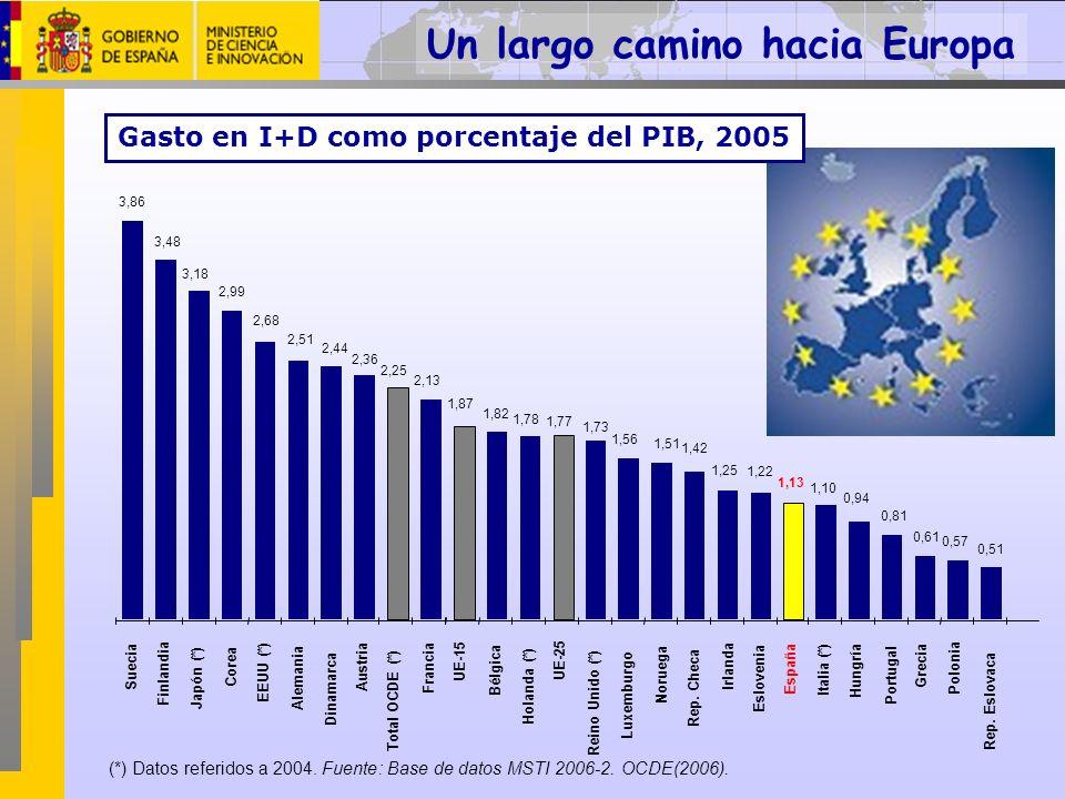 (*) Datos referidos a 2004. Fuente: Base de datos MSTI 2006-2. OCDE(2006). Un largo camino hacia Europa Gasto en I+D como porcentaje del PIB, 2005
