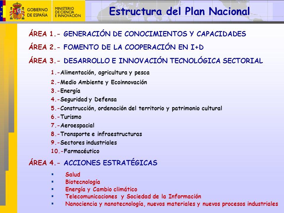 ÁREA 1.- GENERACIÓN DE CONOCIMIENTOS Y CAPACIDADES ÁREA 2.- FOMENTO DE LA COOPERACIÓN EN I+D ÁREA 3.- DESARROLLO E INNOVACIÓN TECNOLÓGICA SECTORIAL 1.
