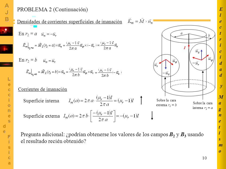 10 PROBLEMA 2 (Continuación) Densidades de corrientes superficiales de imanación a b I En r 2 = a Sobre la cara interna r 2 = a Sobre la cara externa