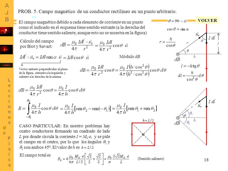 18 PROB. 5. Campo magnético de un conductor rectilíneo en un punto arbitrario. r h El campo magnético debido a cada elemento de corriente en un punto