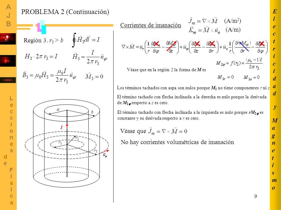 9 MagnetismoMagnetismo ElectricidadElectricidad y a b r1r1 r2r2 r3r3 I Región 3. r 3 > b PROBLEMA 2 (Continuación) Corrientes de imanación (A/m 2 ) (A