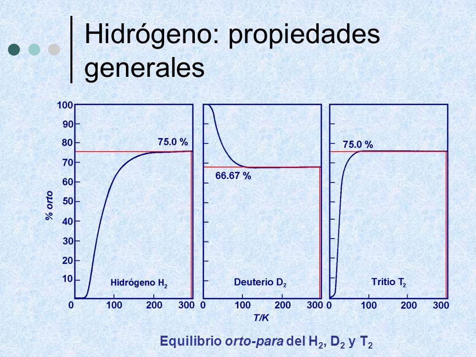 Hidrógeno: propiedades generales Equilibrio orto-para del H 2, D 2 y T 2