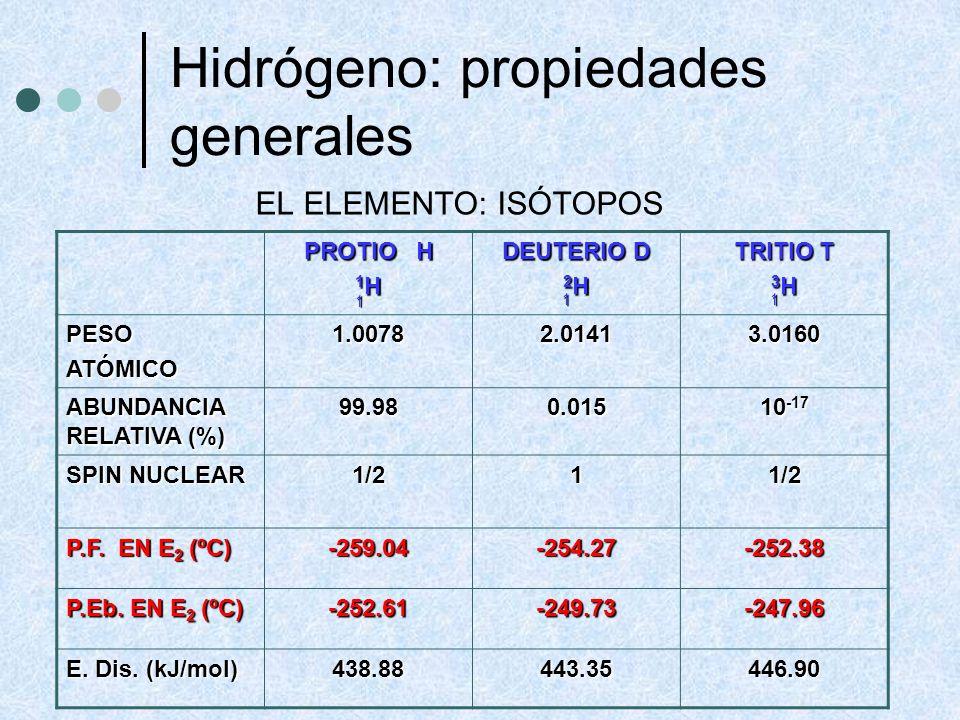 Hidrógeno: propiedades generales EL ELEMENTO: ISÓTOPOS PROTIO H 1 H DEUTERIO D 2 H TRITIO T 3 H PESOATÓMICO1.00782.01413.0160 ABUNDANCIA RELATIVA (%)