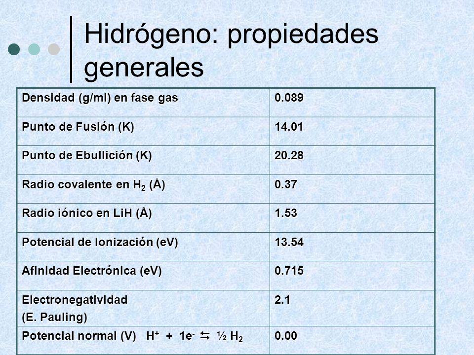 Hidrógeno: propiedades generales Densidad (g/ml) en fase gas 0.089 Punto de Fusión (K) 14.01 Punto de Ebullición (K) 20.28 Radio covalente en H 2 (Å)