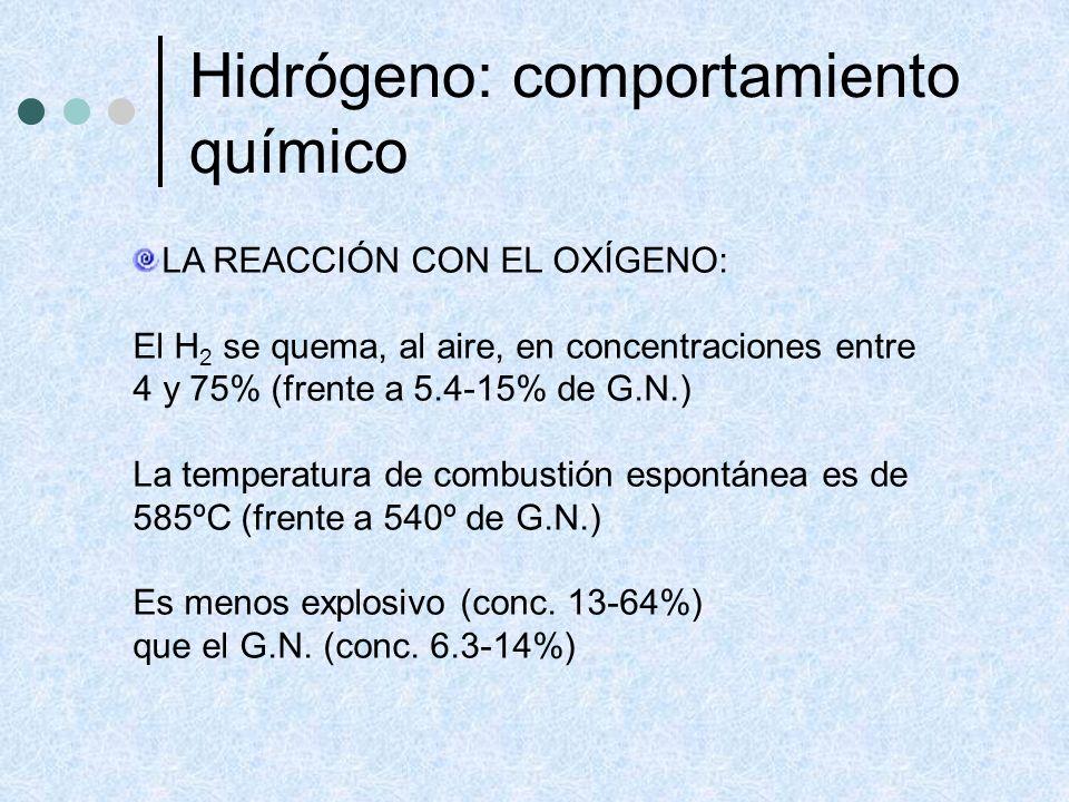 Hidrógeno: comportamiento químico LA REACCIÓN CON EL OXÍGENO: El H 2 se quema, al aire, en concentraciones entre 4 y 75% (frente a 5.4-15% de G.N.) La