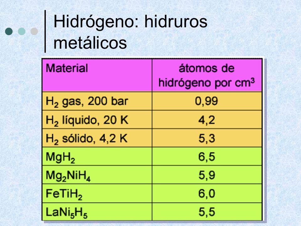 Hidrógeno: hidruros metálicos Absorben gran cantidad de H 2, que liberan se puede liberar a conveniencia Almacén de H 2