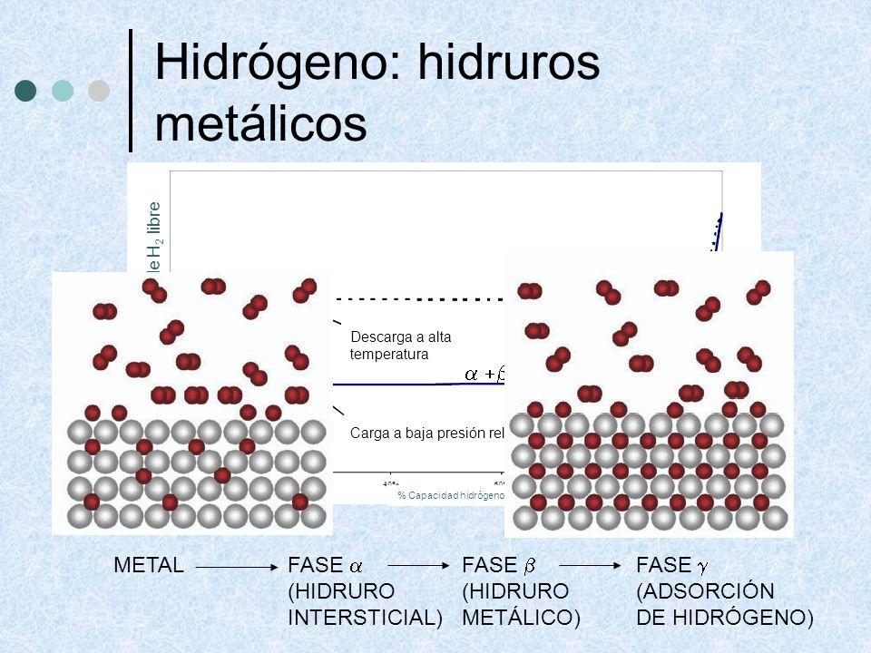 Hidrógeno: hidruros metálicos Presión parcial de H 2 libre % Capacidad hidrógeno Carga a baja presión relativa y baja temperatura Descarga a alta temp