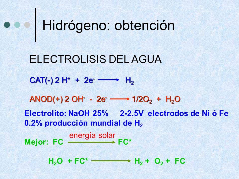 ELECTROLISIS DEL AGUA CAT(-) 2 H + + 2e - H 2 ANOD(+) 2 OH - - 2e - 1/2O 2 + H 2 O Electrolito: NaOH 25%2-2.5V electrodos de Ni ó Fe 0.2% producción m