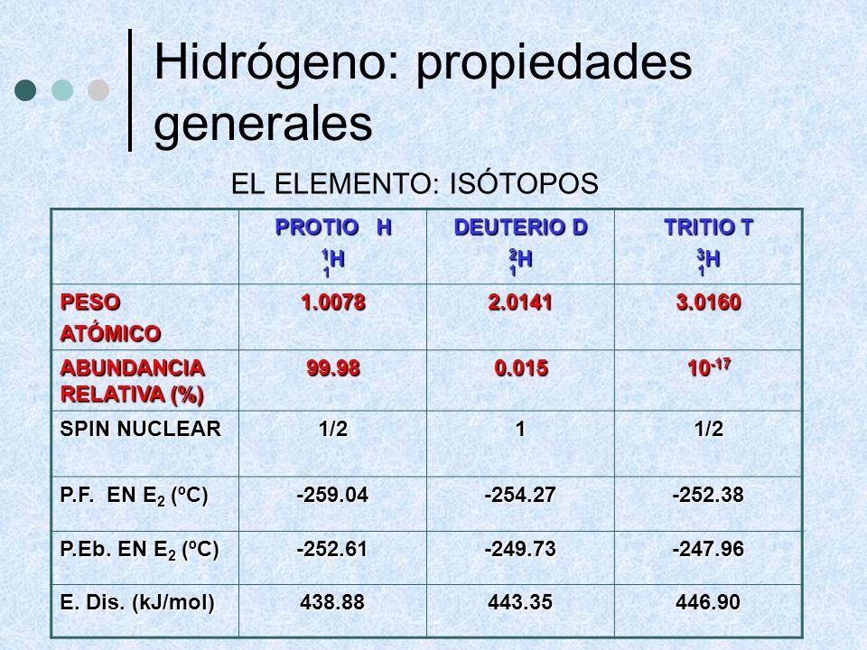 Hidrógeno: propiedades generales DEUTERIO: O-H SE ELECTROLIZA ANTES QUE O-D: SEPARACIÓN D 2 O/H 2 O SE UTILIZA PARA: ESTUDIOS MECANÍSTICOS CONTROL DE REACCIONES NUCLEARES RMN DEUTERIO: O-H SE ELECTROLIZA ANTES QUE O-D: SEPARACIÓN D 2 O/H 2 O SE UTILIZA PARA: ESTUDIOS MECANÍSTICOS CONTROL DE REACCIONES NUCLEARES RMN H 2 O (s) H 2 O (l) D 2 O (s)