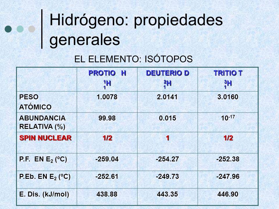 Hidrógeno: propiedades generales SPINES NUCLEARES ORTO Y PARA HIDRÓGENO ORTO PARA