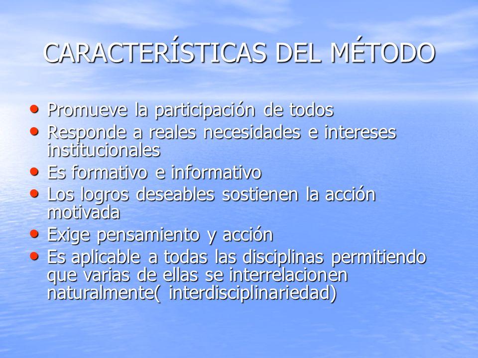 CARACTERÍSTICAS DEL MÉTODO Promueve la participación de todos Promueve la participación de todos Responde a reales necesidades e intereses institucion