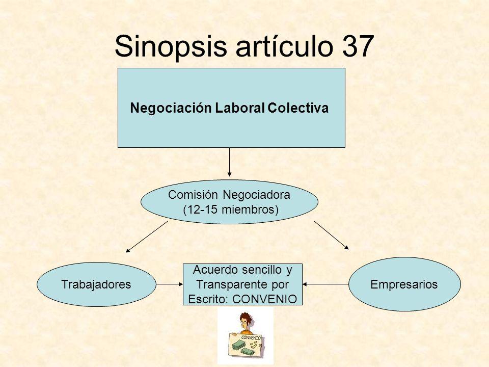 Negociación Laboral Colectiva Comisión Negociadora (12-15 miembros) Empresarios Trabajadores Acuerdo sencillo y Transparente por Escrito: CONVENIO