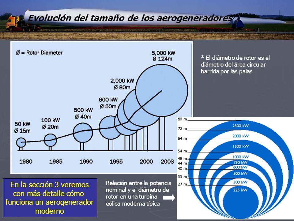 Evolución del tamaño de los aerogeneradores * El diámetro de rotor es el diámetro del área circular barrida por las palas Relación entre la potencia n