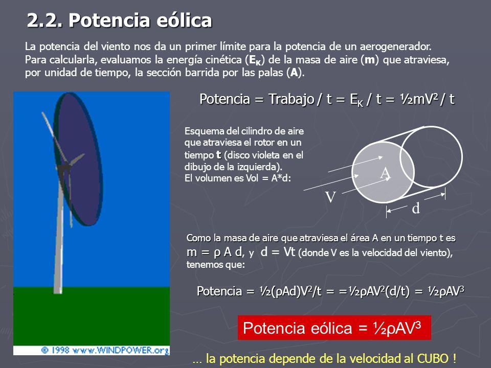 Como la masa de aire que atraviesa el área A en un tiempo t es m = ρ A d m = ρ A d, y d = Vt (donde V es la velocidad del viento), tenemos que: V A d