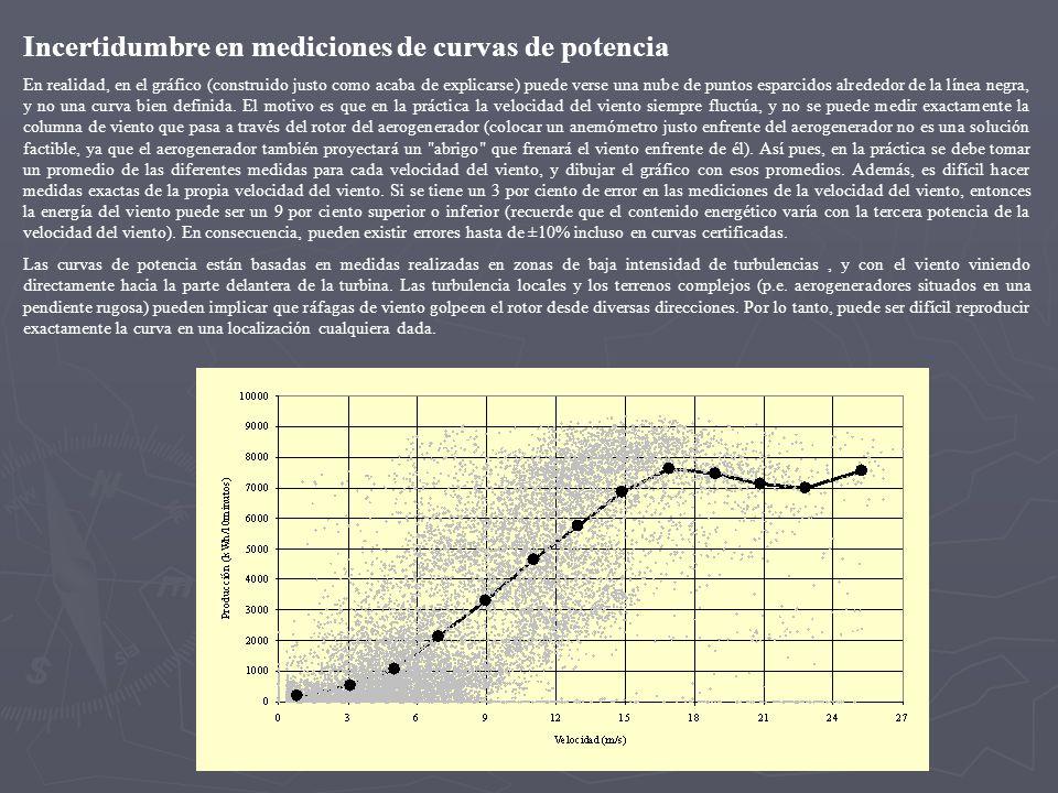 Incertidumbre en mediciones de curvas de potencia En realidad, en el gráfico (construido justo como acaba de explicarse) puede verse una nube de punto