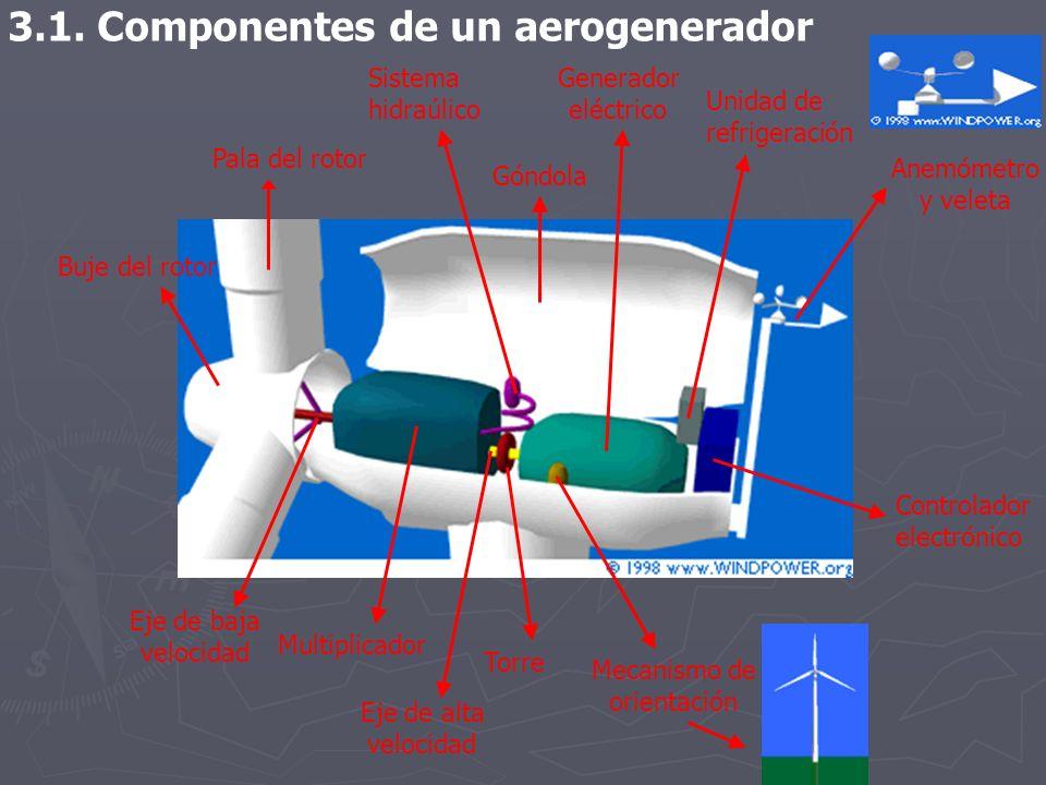 3.1. Componentes de un aerogenerador Góndola Pala del rotor Eje de baja velocidad Buje del rotor Multiplicador Generador eléctrico Mecanismo de orient