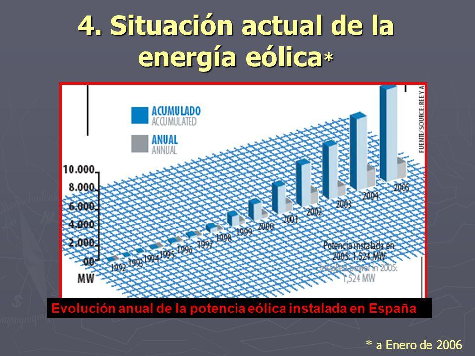 4. Situación actual de la energía eólica * Evolución anual de la potencia eólica instalada en España * a Enero de 2006