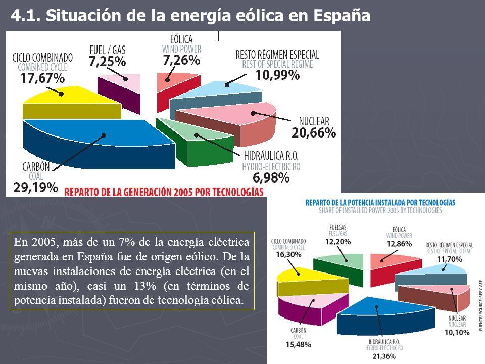 4.1. Situación de la energía eólica en España En 2005, más de un 7% de la energía eléctrica generada en España fue de origen eólico. De la nuevas inst