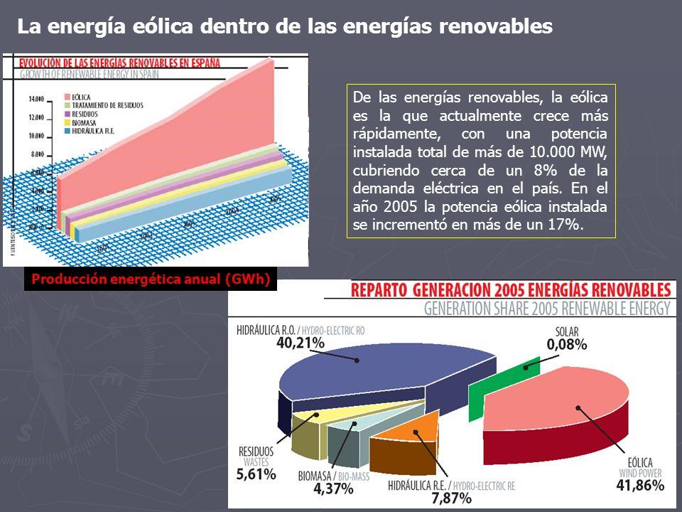 De las energías renovables, la eólica es la que actualmente crece más rápidamente, con una potencia instalada total de más de 10.000 MW, cubriendo cer