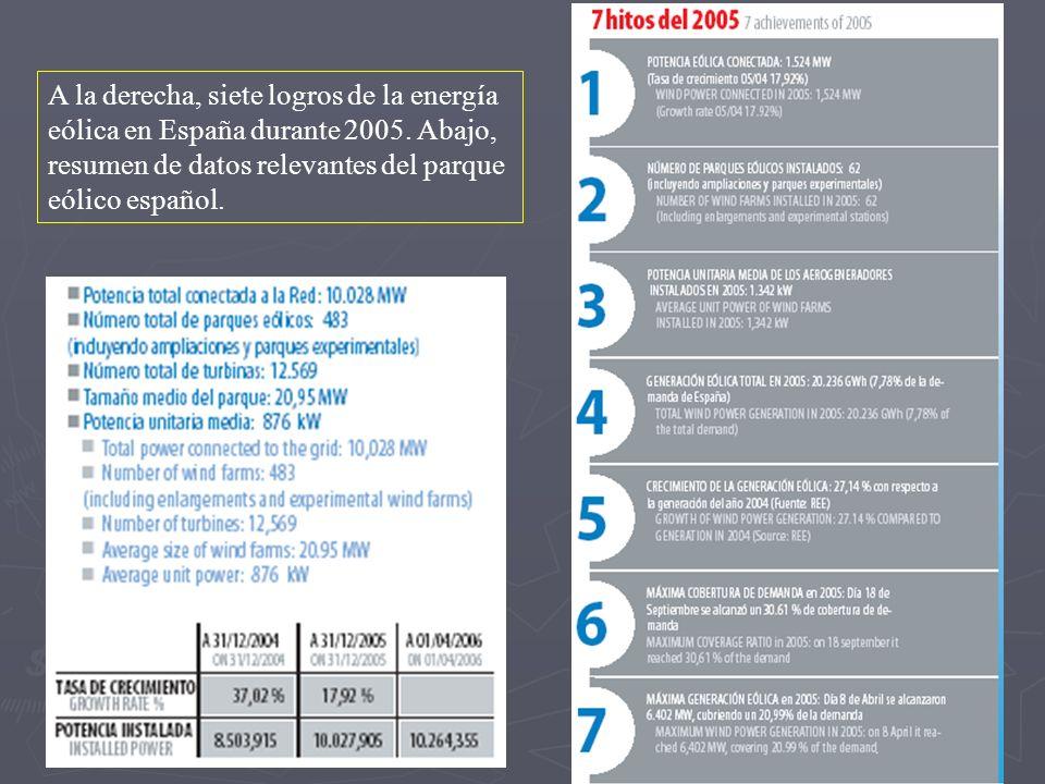 A la derecha, siete logros de la energía eólica en España durante 2005. Abajo, resumen de datos relevantes del parque eólico español.