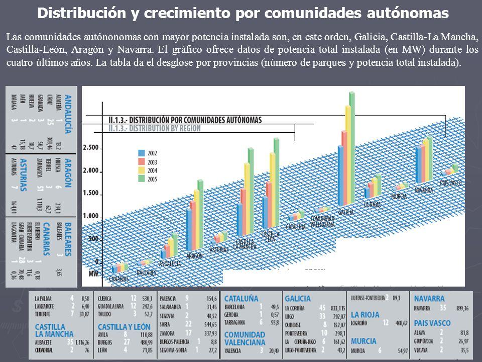 Distribución y crecimiento por comunidades autónomas Las comunidades autónonomas con mayor potencia instalada son, en este orden, Galicia, Castilla-La