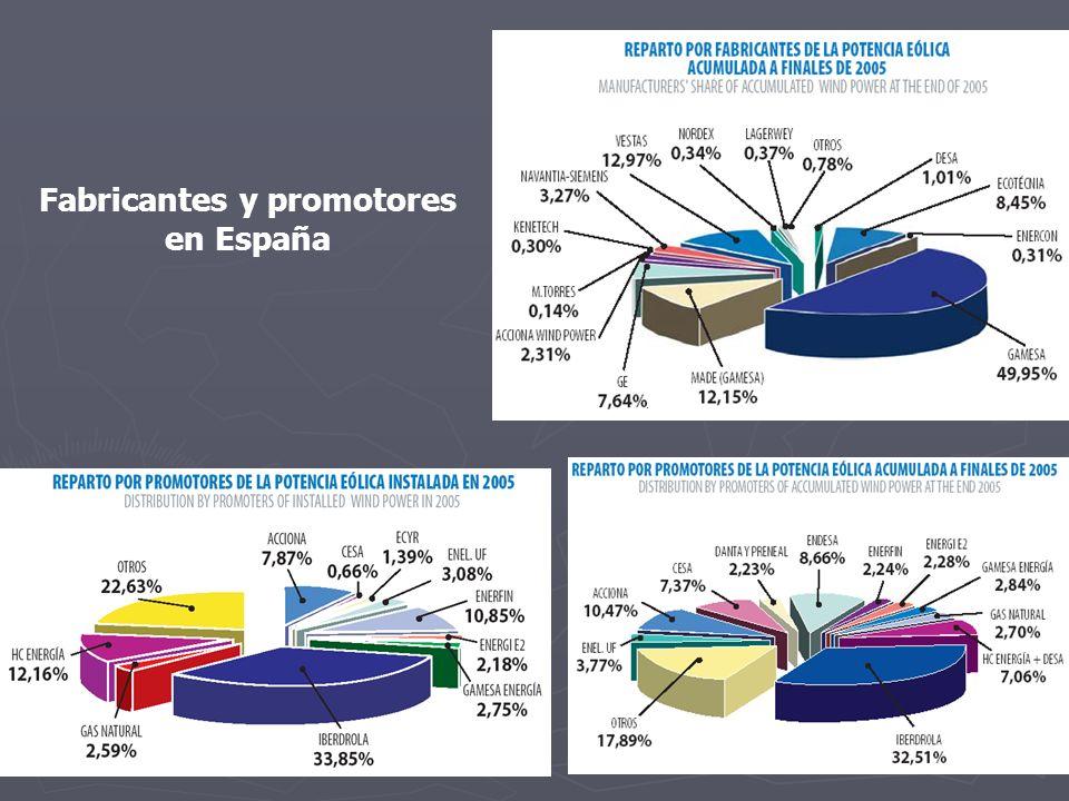 Fabricantes y promotores en España