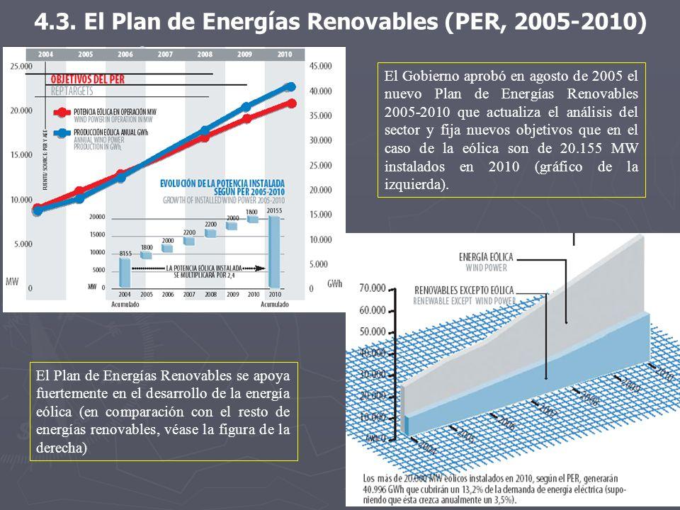4.3. El Plan de Energías Renovables (PER, 2005-2010) El Gobierno aprobó en agosto de 2005 el nuevo Plan de Energías Renovables 2005-2010 que actualiza