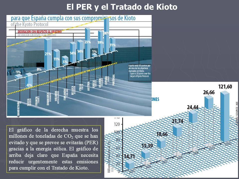 El PER y el Tratado de Kioto El gráfico de la derecha muestra los millones de toneladas de CO 2 que se han evitado y que se prevee se evitarán (PER) g