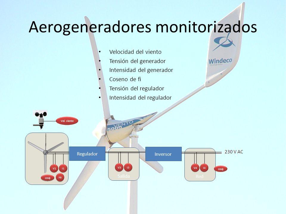 Aerogeneradores monitorizados Velocidad del viento Tensión del generador Intensidad del generador Coseno de fi Tensión del regulador Intensidad del re