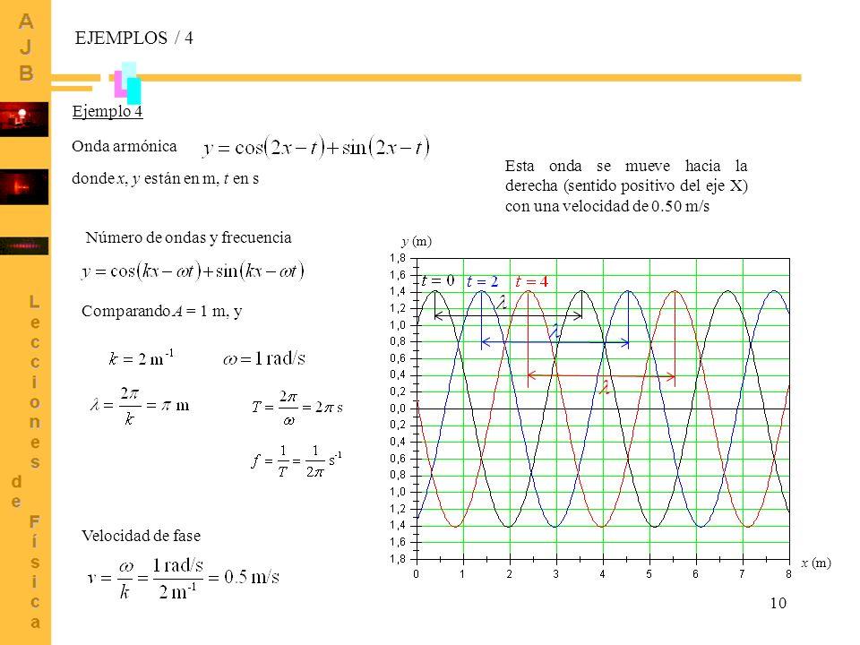 10 Onda armónica Ejemplo 4 donde x, y están en m, t en s EJEMPLOS / 4 x (m) y (m) Esta onda se mueve hacia la derecha (sentido positivo del eje X) con