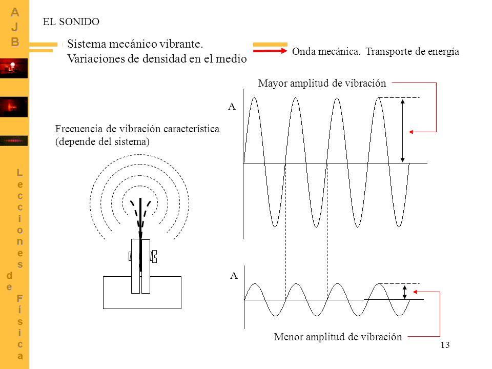 13 EL SONIDO Sistema mecánico vibrante. Variaciones de densidad en el medio Frecuencia de vibración característica (depende del sistema) Onda mecánica