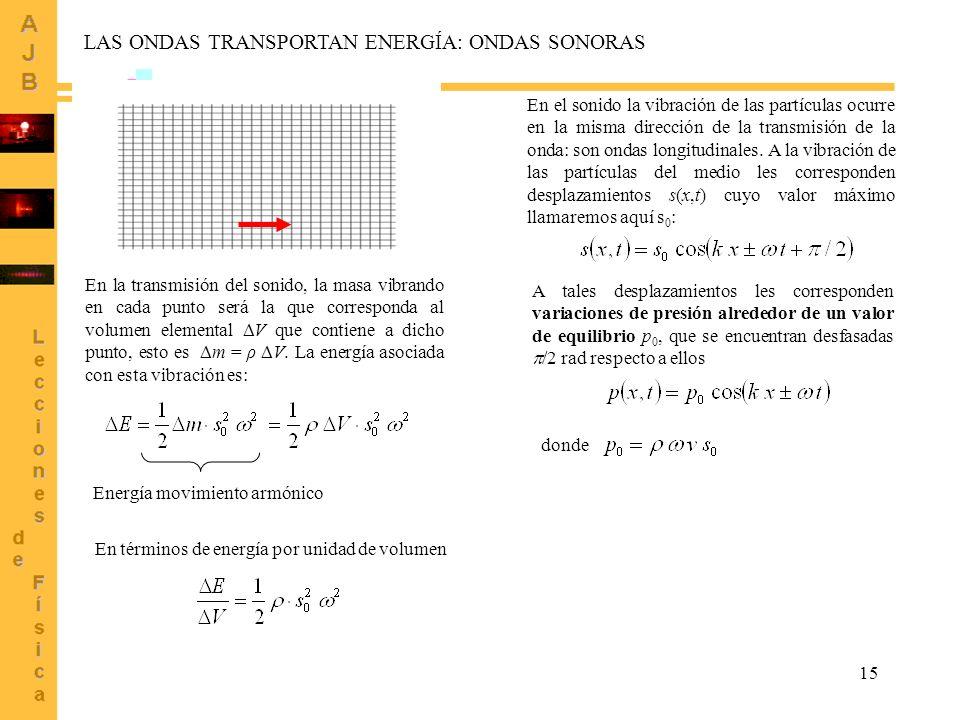 15 LAS ONDAS TRANSPORTAN ENERGÍA: ONDAS SONORAS En el sonido la vibración de las partículas ocurre en la misma dirección de la transmisión de la onda: