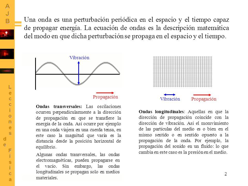 3 INTRODUCCIÓN A LAS MATEMÁTICAS DEL MOVIMIENTO ONDULATORIO Ecuación de ondas Signo + La onda viaja hacia la derecha La onda viaja hacia la izquierda Signo - EspacioTiempo Velocidad de fase X Y X Y Forma de onda (perfil) f La ecuación de onda describe una onda viajera si está presente el grupo (x v t).
