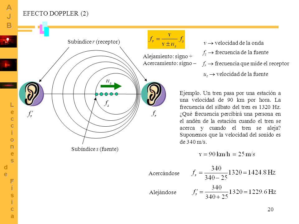 20 EFECTO DOPPLER (2) v velocidad de la onda f r frecuencia que mide el receptor f s frecuencia de la fuente Subíndice s (fuente) Subíndice r (recepto